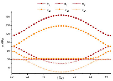 Simulation of Well Wall Stress Distribution Model and Well ...