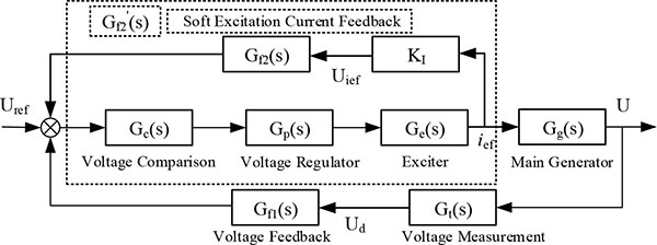 Modeling and Simulation of Variable Speed Variable Frequency